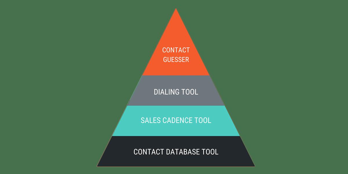 b2b prospecting tools pyramid